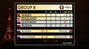 Group B in Euro 2016