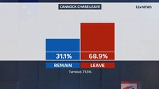 Cannock Chase vote leave