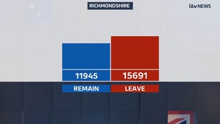 Richmondshire