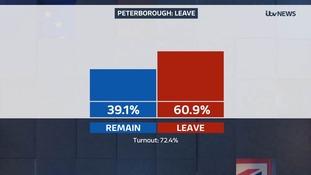 Peterborough votes to Leave
