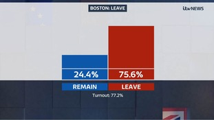 Boston votes to Leave