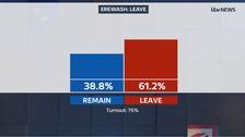 Erewash votes to Leave