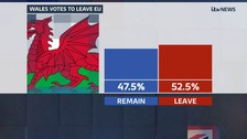 Wales votes to leave the European Union