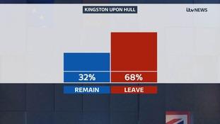 Hull result