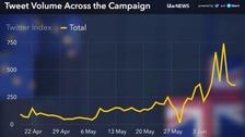 How social media responded to the EU referendum campaign
