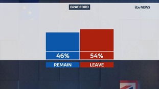 Bradford result