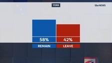 York result