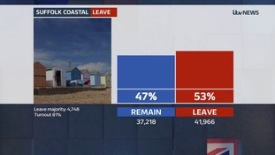 Suffolk Coastal votes to leave EU with majority of 4,748