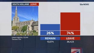 Big majority to leave the EU in South Holland