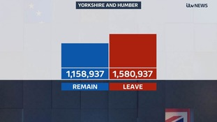 The overall Yorkshire and Humber result