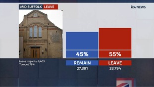 The Anglia region voted to leave the European Union by 57% to 43%