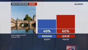 The South Kesteven area of Lincolnshire votes to leave the EU