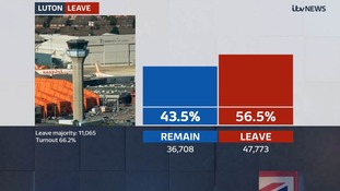 Luton votes leave