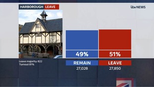 Only 822 votes separated the two sides in Harborough.