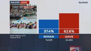 Maldon votes for Brexit