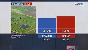 Broadland in Norfolk goes for Brexit
