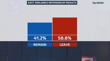 East Midlands referendum results: 58.8% vote to Leave