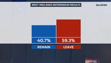 West Midlands referendum: 59.3% vote to Leave