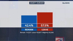 County Durham voted to leave