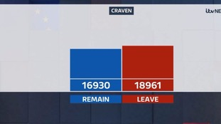 Craven voted to leave