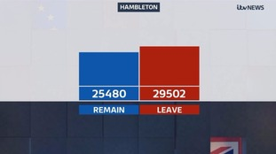 Hambleton voted to leave