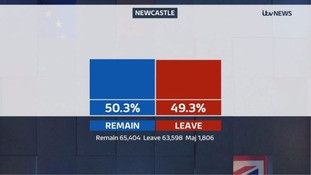 Newcastle voted to remain