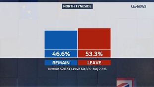 North Tyneside voted to leave