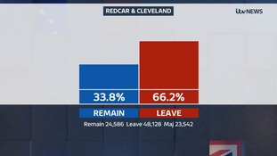 Redcar and Cleveland voted to leave