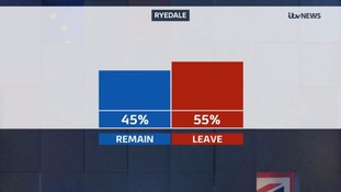 Ryedale voted to leave