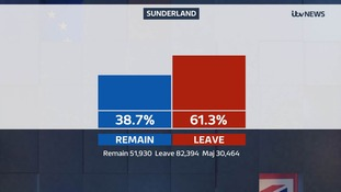 Sunderland voted to leave