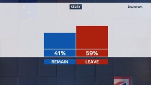 Selby voted to leave