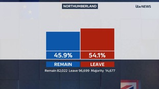 Northumberland voted to leave