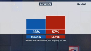 Gateshead voted to leave