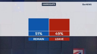 Harrogate voted to remain