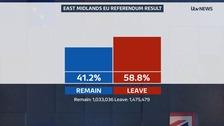 East Midlands EU Referendum Result