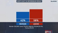 EU Referendum: North East votes to leave EU