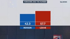 Yorkshire and the Humber results: 57.7% vote to leave