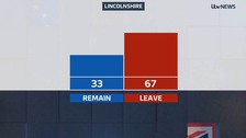 Lincolnshire, North Notts and Derbyshire results: 67% vote to leave