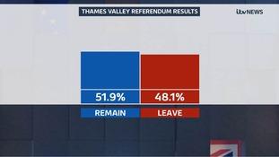 Full list of referendum results for Thames Valley