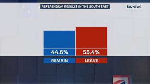 Full list of referendum results for South East