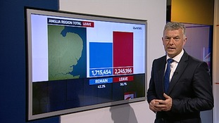ITV News Anglia's Jonathan Wills shows how Leave won by more than half a million votes.