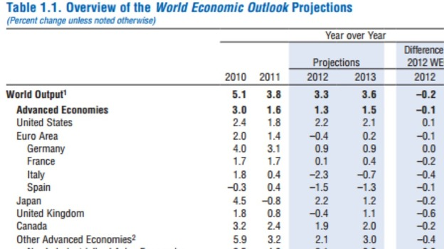 An overview of the International Monetary Fund's World Economic Outlook projections.