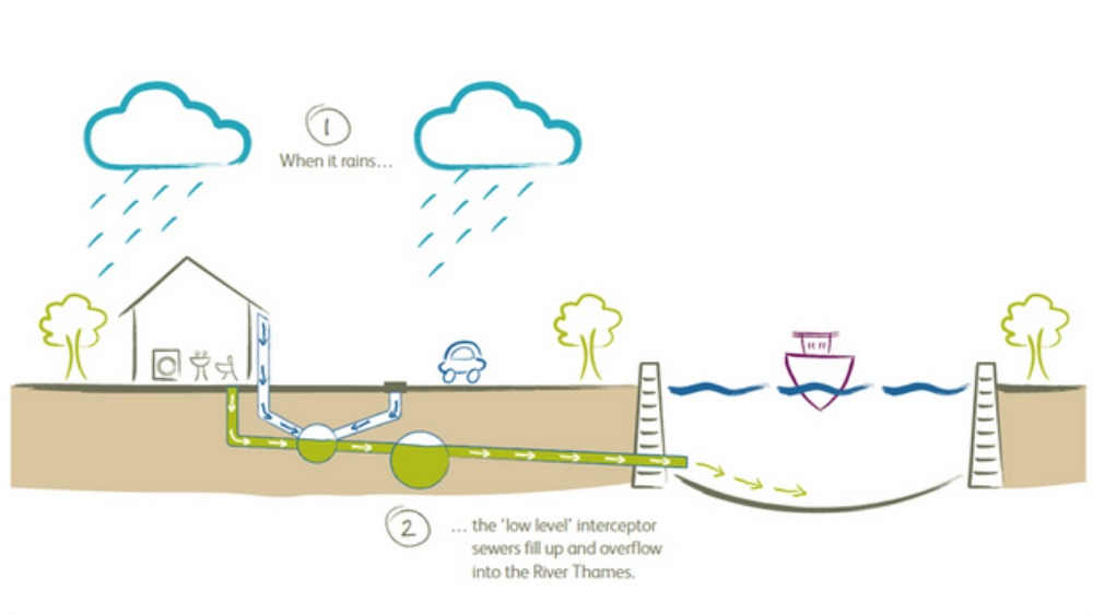 Pictures How The Super Sewer Will Reduce Pollution