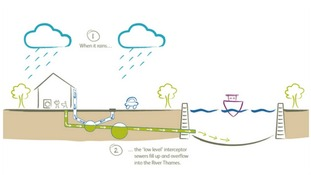 Diagram showing how waste water currently overflows into the River Thames.