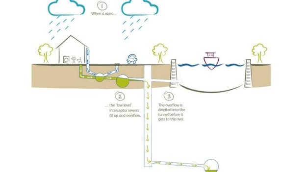 Diagram showing how the new tunnel will divert sewage away from the river.