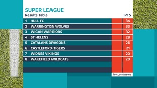 Top 8 finishers of this Super League season