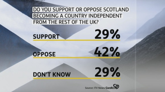 Results from the ITV News Index Poll carried out by ComRes