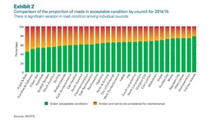 Proportion of roads in an acceptable condition in 2014/15.