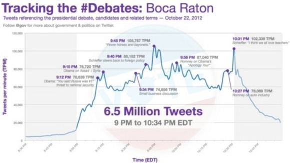At 106,000 tweets per minute &quot;Horses &amp; Bayonets&quot; was the most-tweeted moment of the debate