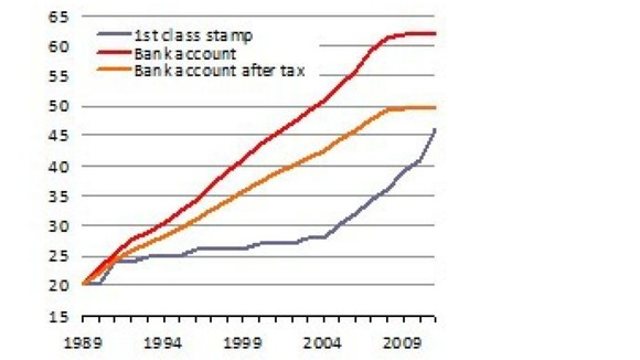 Price of the first class stamp since 1989 compared with cash in a bank account